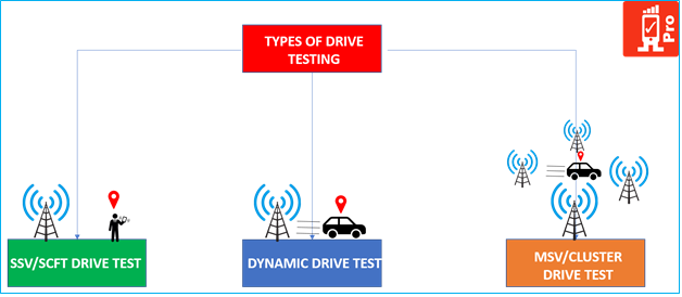 Types of drive test | RF drive test tools | Rantcell